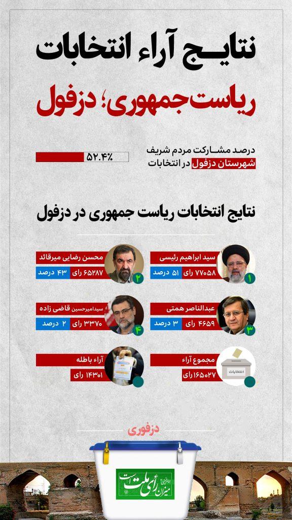 اینفوگرافیک نتایج انتخابات ریاست جمهوری در دزفول
