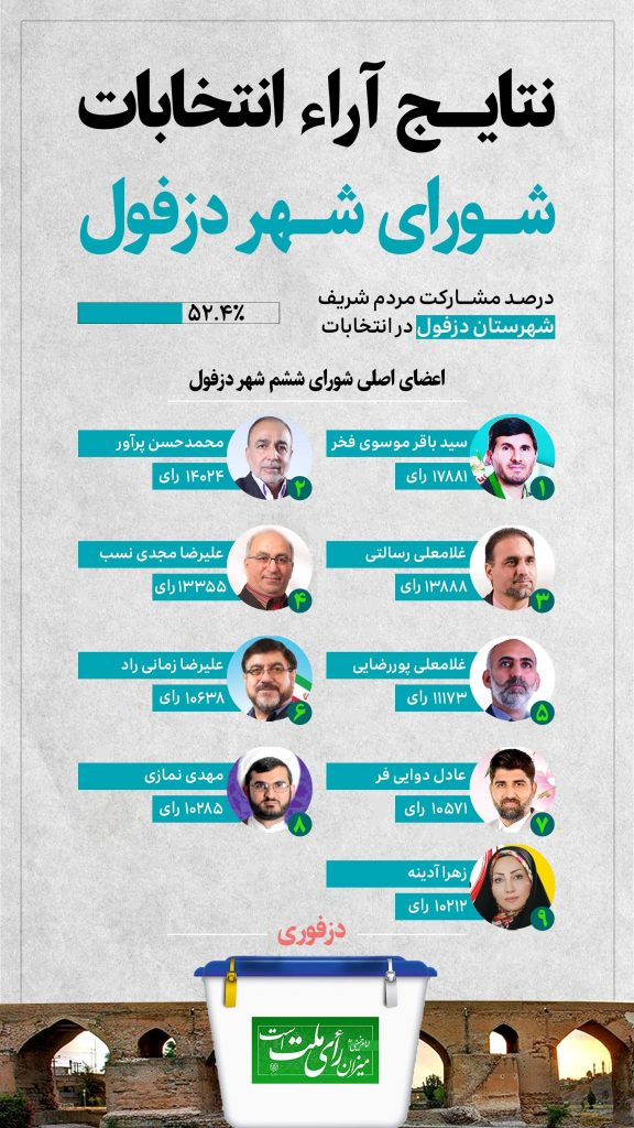 اینفو انتخابات ۱۴۰۰ دزفول شورای شهر ششم نتیجه