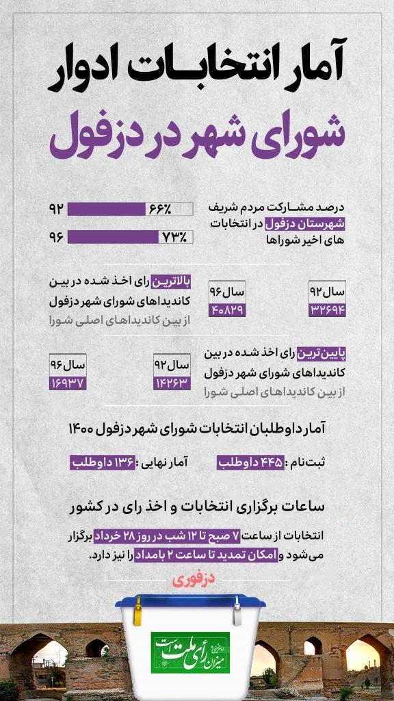 اینفوگرافیک انتخابات ۱۴۰۰ دزفول